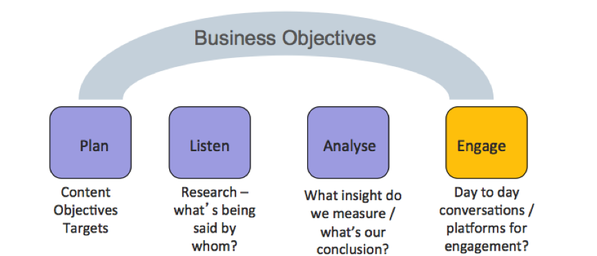 Plan-Listen-Engage-Analyse